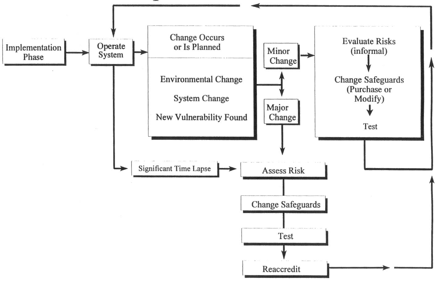 Trading system life cycle